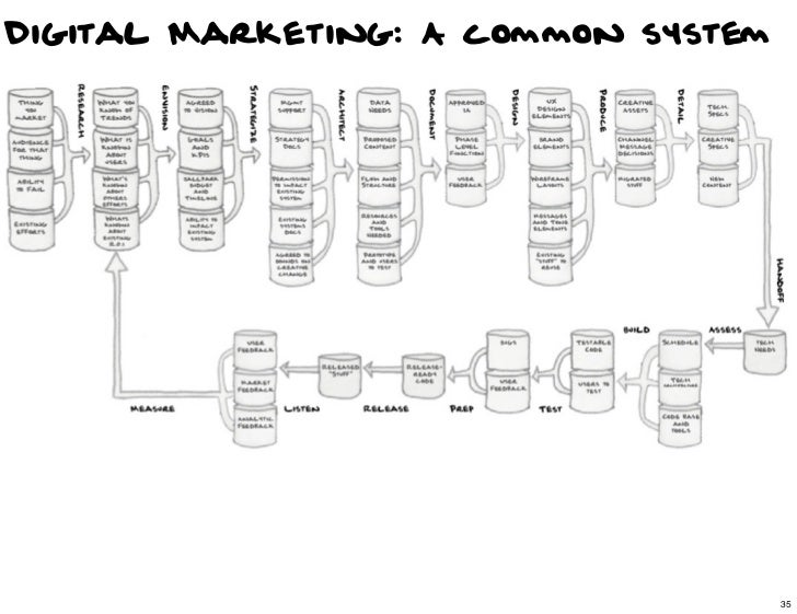 Digital Marketing: A common system                                35                                     35
