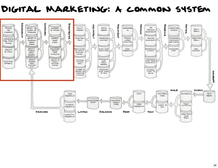 Digital Marketing: A common system                                36                                     36