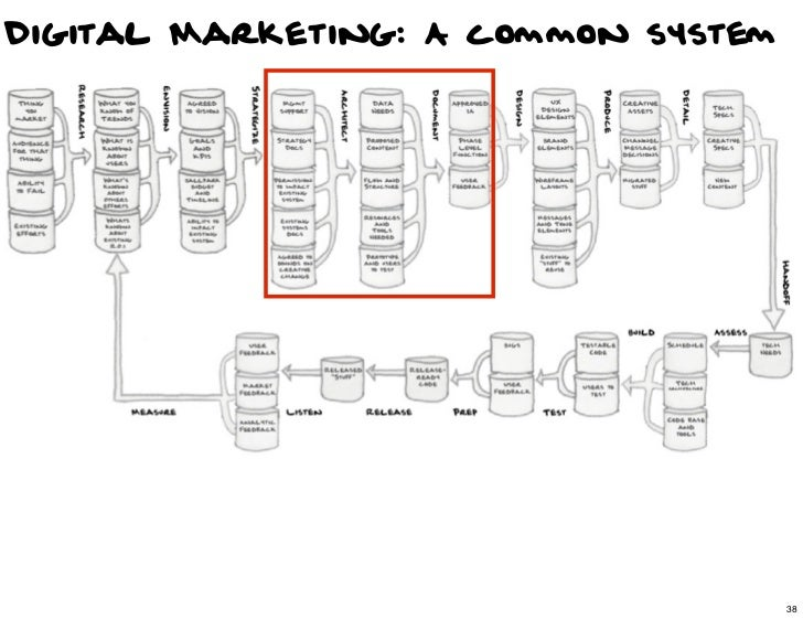 Digital Marketing: A common system                                38                                     38