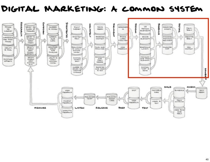 Digital Marketing: A common system                                40                                     40