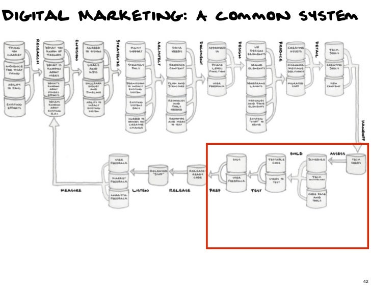 Digital Marketing: A common system                                42                                     42