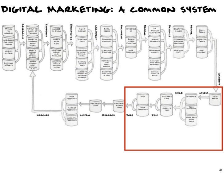 Digital Marketing: A common system                                42                                     42