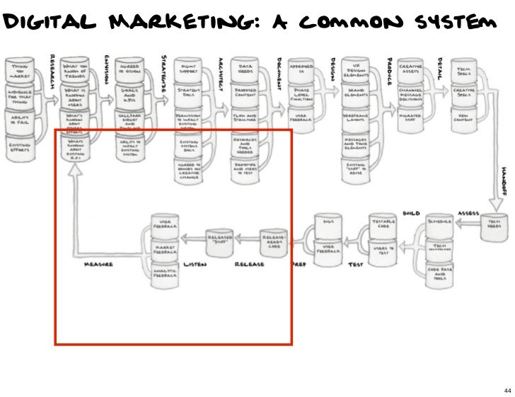 Digital Marketing: A common system                                44                                     44