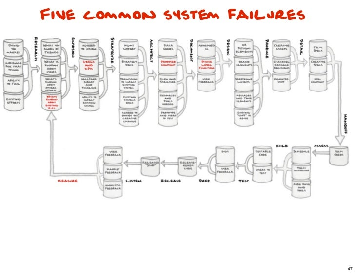 Five common system failures                              47                                   47