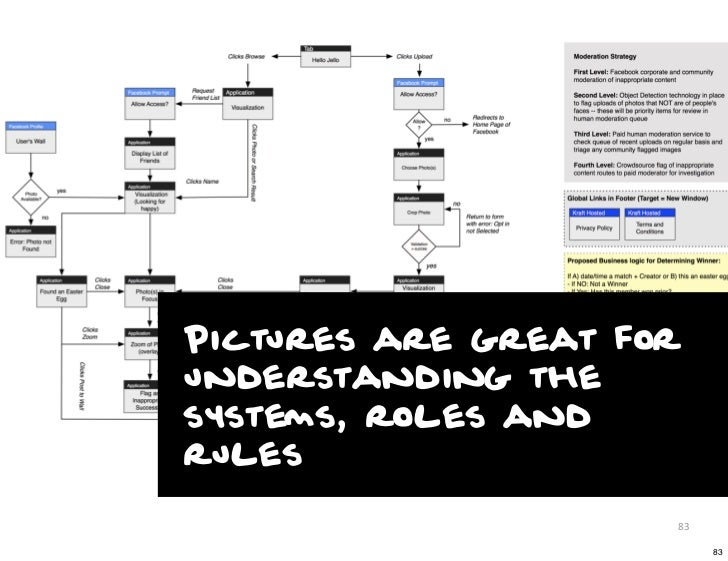 Pictures are great forunderstanding thesystems, roles andrules                     83                          83