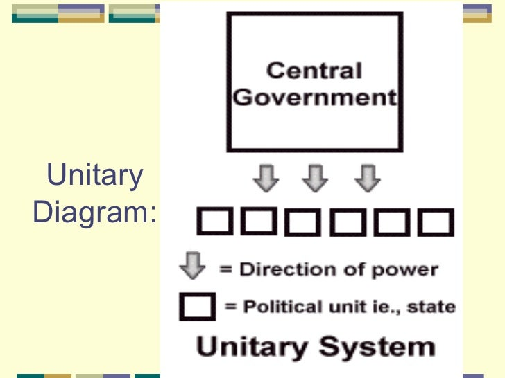 systems of government powerpoint unitary confederation