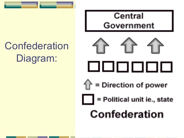 unitary government examples