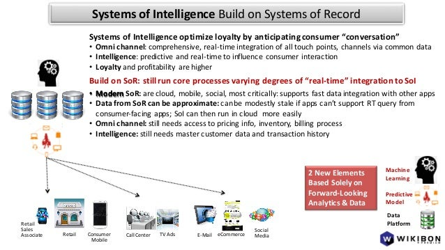 Systems of Intelligence - Wikibon/theCUBE