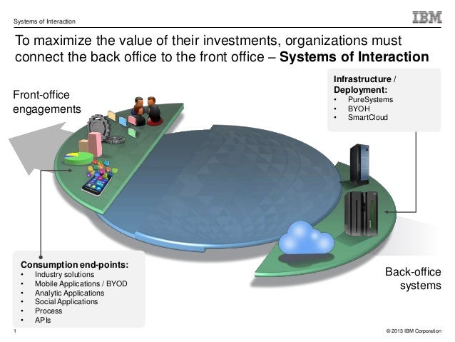 Systems of InteractionTo maximize the value of their investments, organizations mustconnect the back office to the front o...