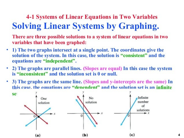 Solution of linear equations and performance analysis on desktop computing systems.