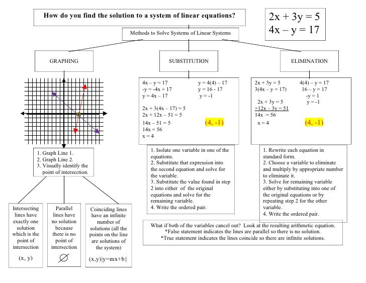 Systems Of Linear Equations Key