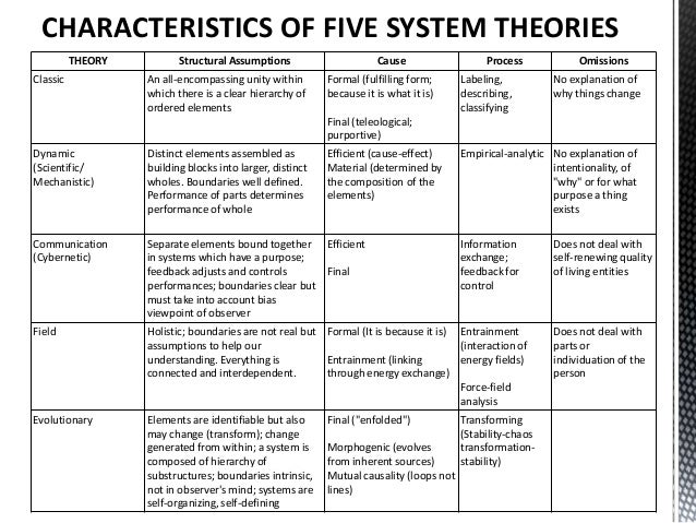 general systems theory in nursing Systems theory: a scientific/philosophical approach and set of concepts, rather than a theory, for the transdisciplinary study of complex phenomena it was first proposed by the biologist ludwig von bertalanffy in the 1940's (anthology:  general systems theory, 1968), as a reaction against scientific reductionism rather.