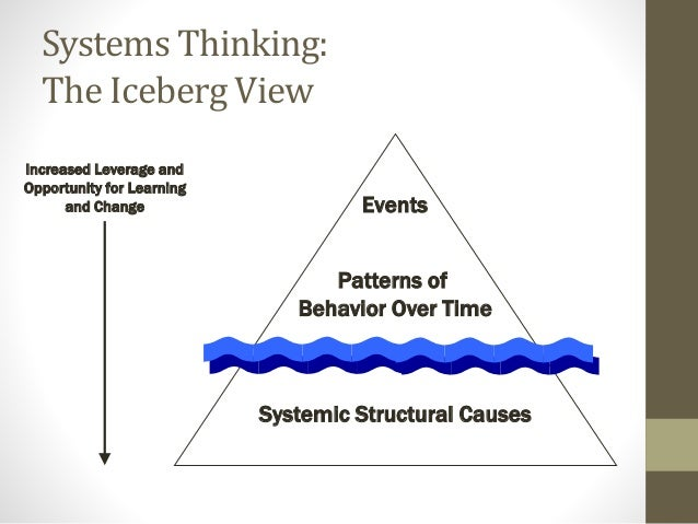 Systems Thinking: The Iceberg View Events Patterns of Behavior Over Time Systemic Structural Causes Increased Leverage and...