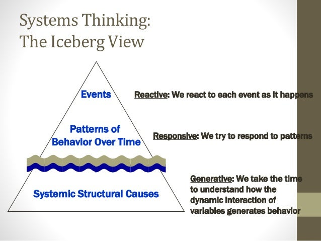 Systems Thinking: The Iceberg View Events Patterns of Behavior Over Time Systemic Structural Causes Reactive: We react to ...