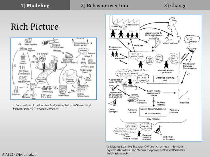 1) Modeling                                    2) Behavior over time                                     3) Change     Ric...