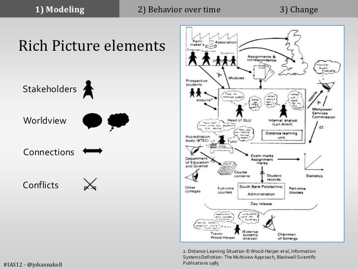 1) Modeling   2) Behavior over time                                    3) Change     Rich Picture elements      Stakeholde...