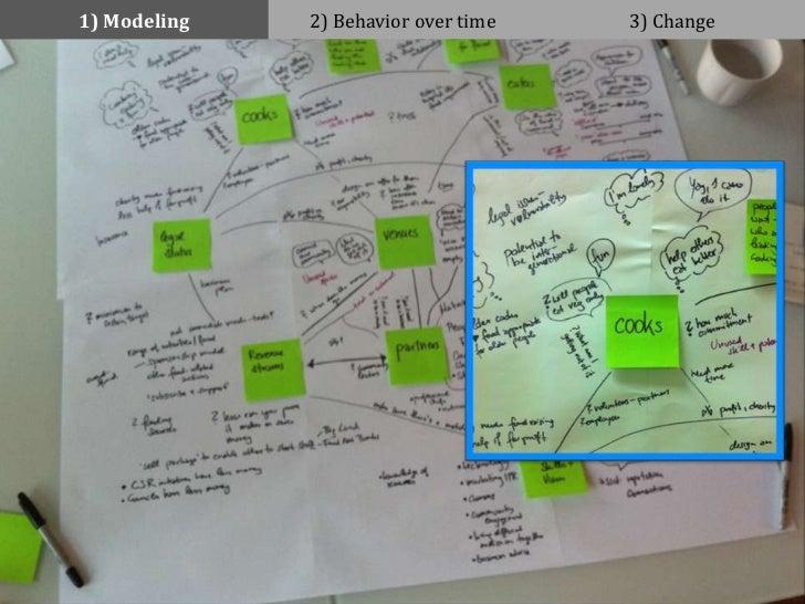 1) Modeling   2) Behavior over time   3) Change#IAS12 - @johannakoll