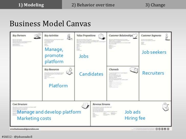 1) Modeling               2) Behavior over time            3) Change     Business Model Canvas                         Man...