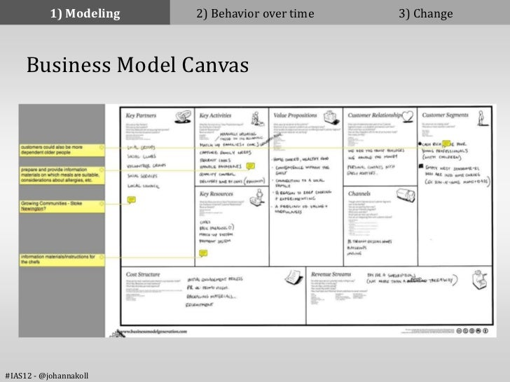 1) Modeling   2) Behavior over time   3) Change     Business Model Canvas#IAS12 - @johannakoll