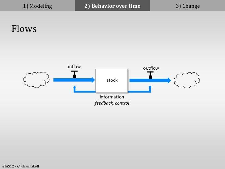 1) Modeling            2) Behavior over time             3) Change     Flows                         inflow               ...