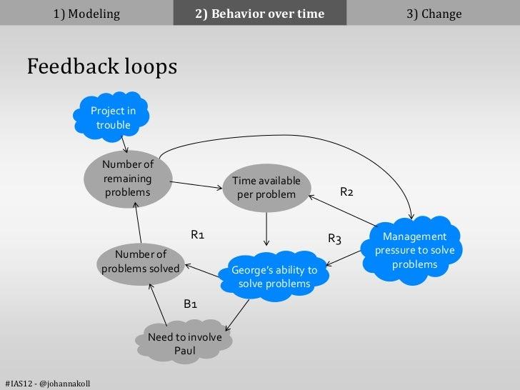 1) Modeling                        2) Behavior over time                      3) Change     Feedback loops                ...