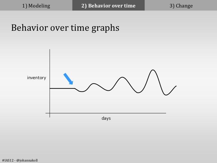 1) Modeling    2) Behavior over time   3) Change     Behavior over time graphs              inventory                     ...