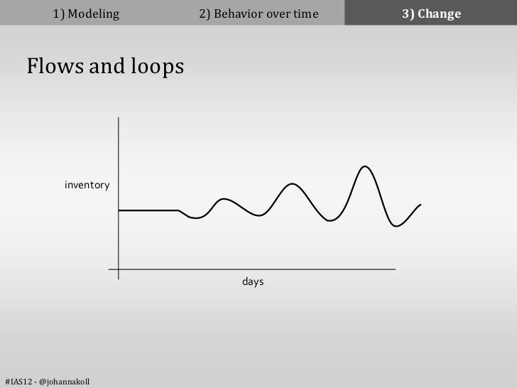 1) Modeling    2) Behavior over time   3) Change     Flows and loops              inventory                               ...