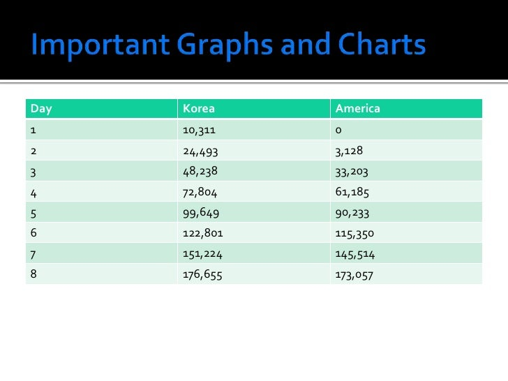 Important Graphs and Charts<br />