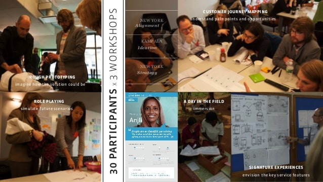SIGNATURE EXPERIENCES envision the key service features 30PARTICIPANTSX3WORKSHOPS CUSTOMER JOURNEY MAPPING understand pain...