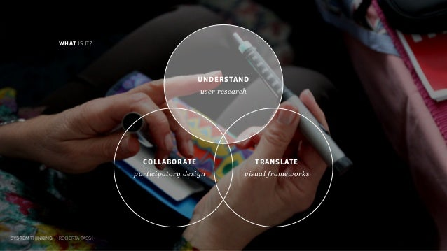 SYSTEM THINKING ROBERTA TASSI COLLABORATE participatory design TRANSLATE visual frameworks WHAT IS IT? UNDERSTAND user res...