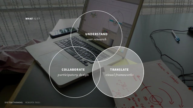 COLLABORATE participatory design WHAT IS IT? UNDERSTAND user research SYSTEM THINKING ROBERTA TASSI TRANSLATE visual frame...