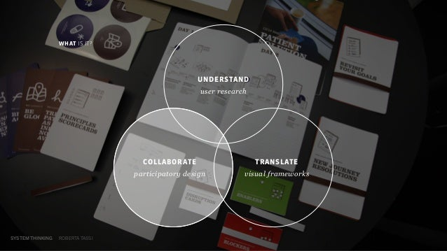 SYSTEM THINKING ROBERTA TASSI WHAT IS IT? UNDERSTAND user research TRANSLATE visual frameworks COLLABORATE participatory d...