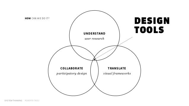 SYSTEM THINKING ROBERTA TASSI user research COLLABORATE participatory design TRANSLATE visual frameworks UNDERSTAND HOW CA...