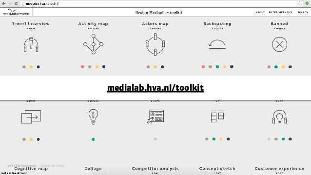 SYSTEM THINKING ROBERTA TASSI medialab.hva.nl/toolkit