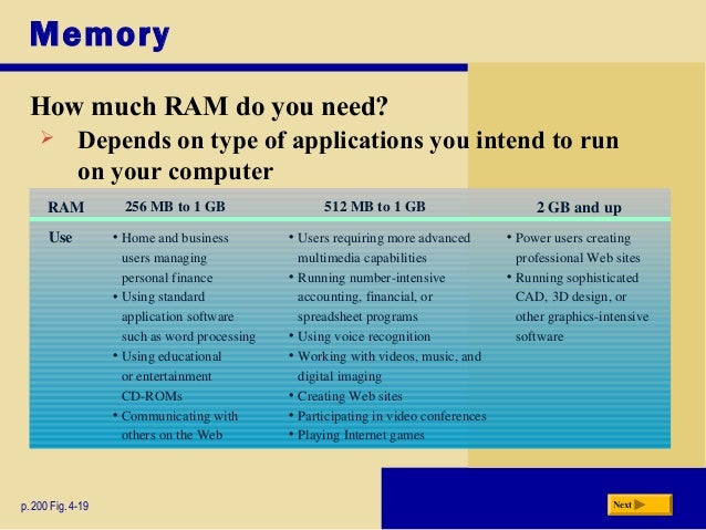 How Much Ram Do I Need >> System Unit