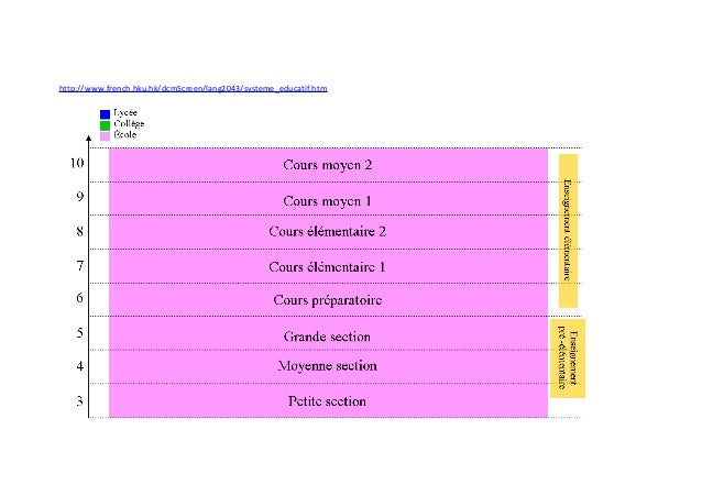 http://www.french.hku.hk/dcmScreen/lang2043/systeme_educatif.htm