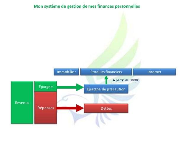 RevenusDépensesÉpargneInternetÉpargne de précautionDettesImmobilier Produits financiersA partir de 5000€Mon système de ges...