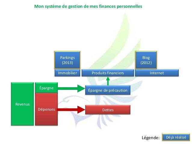 RevenusDépensesÉpargneInternetÉpargne de précautionDettesImmobilier Produits financiersBlog(2012)Parkings(2013)Mon système...