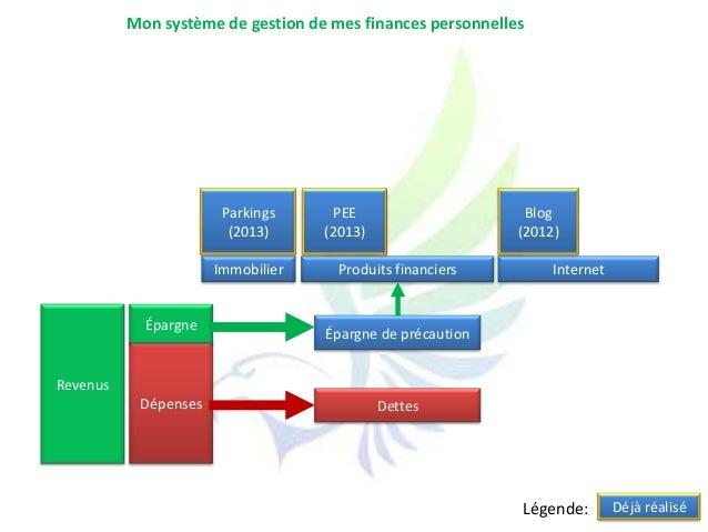 RevenusDépensesÉpargneInternetÉpargne de précautionDettesImmobilier Produits financiersBlog(2012)Parkings(2013)PEE(2013)Mo...