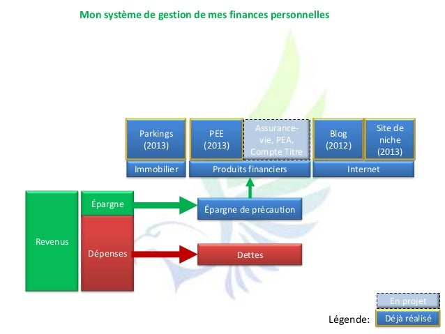 RevenusDépensesÉpargneInternetÉpargne de précautionDettesImmobilier Produits financiersBlog(2012)Parkings(2013)Site denich...