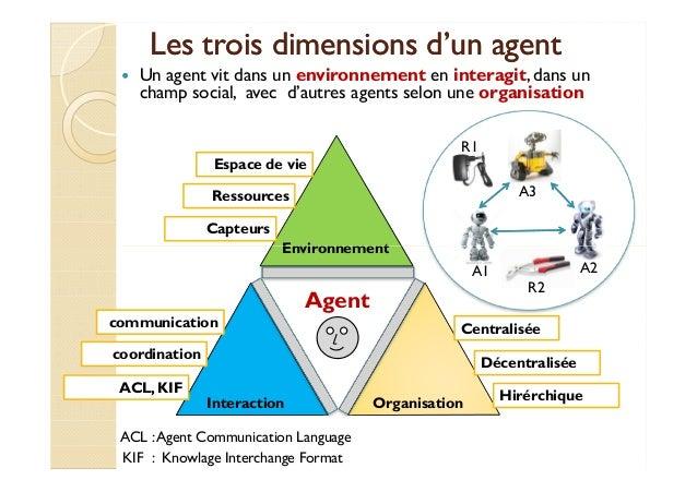 Les trois dimensions dd''uunn aaggeenntt   Un agent vit dans un environnement en interagit, dans un  champ social, avec d'...