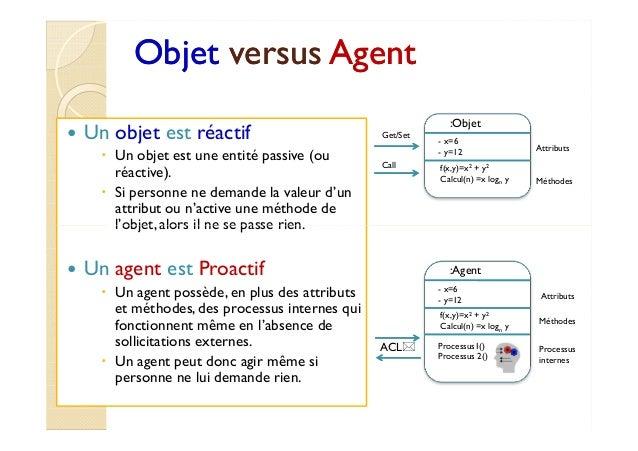 OObbjjeett vveerrssuuss AAggeenntt   Un objet est réactif   Un objet est une entité passive (ou  réactive).   Si personne ...