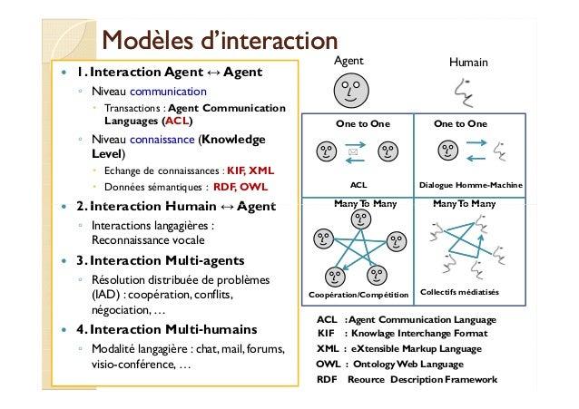 Modèles dd''iinntteerraaccttiioonn   1. Interaction Agent ↔Agent  ◦ Niveau communication   Transactions : Agent Communicat...