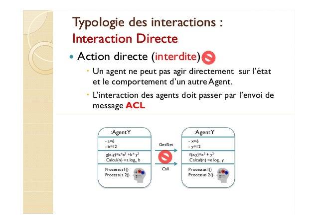 Typologie ddeess iinntteerraaccttiioonnss ::  IInntteerraaccttiioonn DDiirreeccttee   Action directe (interdite)   Un agen...