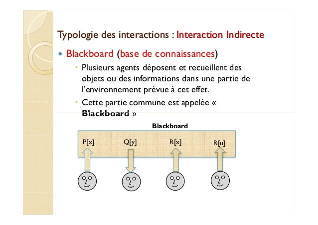 Typologie ddeess iinntteerraaccttiioonnss :: IInntteerraaccttiioonn IInnddiirreeccttee   Blackboard (base de connaissances...