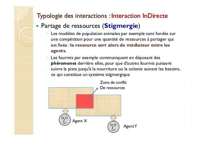 Typologie ddeess iinntteerraaccttiioonnss :: IInntteerraaccttiioonn IInnDDiirreeccttee   Partage de ressources (Stigmergie...