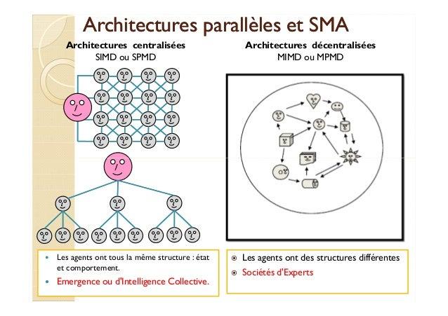 Architectures ppaarraallllèèlleess eett SSMMAA  Architectures centralisées  SIMD ou SPMD  Architectures décentralisées  MI...