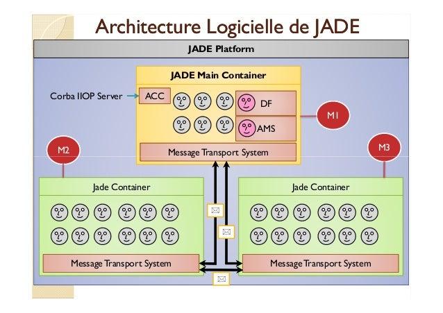 Architecture LLooggiicciieellllee ddee JJAADDEE  JADE Platform  JADE Main Container  DF  AMS  Message Transport System  M1...