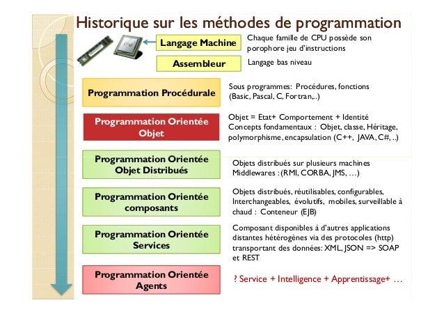 Historique sur les méthodes ddee pprrooggrraammmmaattiioonn  Langage Machine  Chaque famille de CPU possède son  porophore...