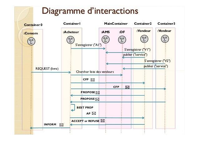 DDiiaaggrraammmmee dd''iinntteerraaccttiioonnss  Container1 MainContainer Container2 Container3  : Acheteur :AMS :DF :Vend...